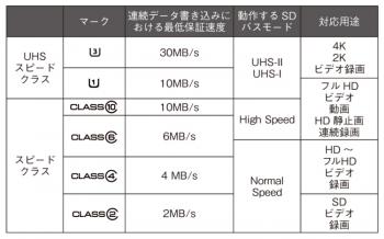 スピードクラスの表示(表1)