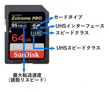 SDカード カード本体上の表記